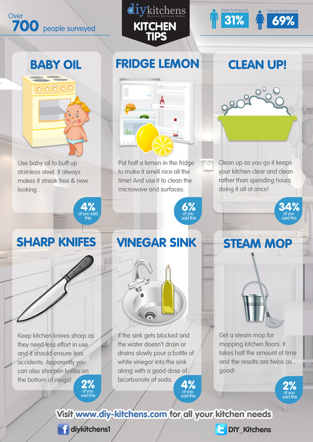 Kitchen tips infographic diy kitchens advice - Five easy cleaning tips get some time for yourself ...