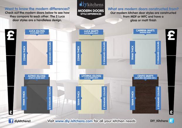 Modern doors infographic