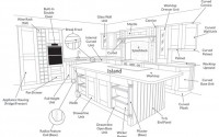 Kitchen Diagram