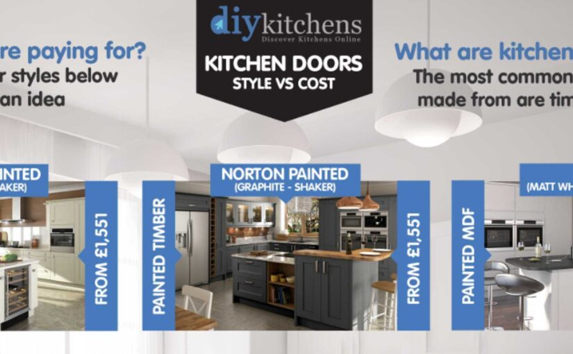 Kitchen Doors – Style Vs Cost
