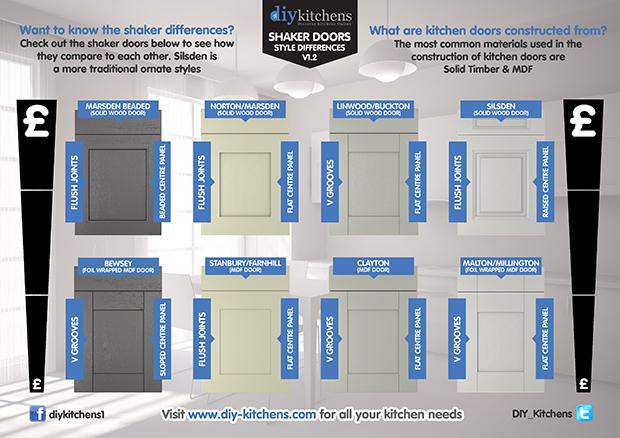 Shaker doors infographic