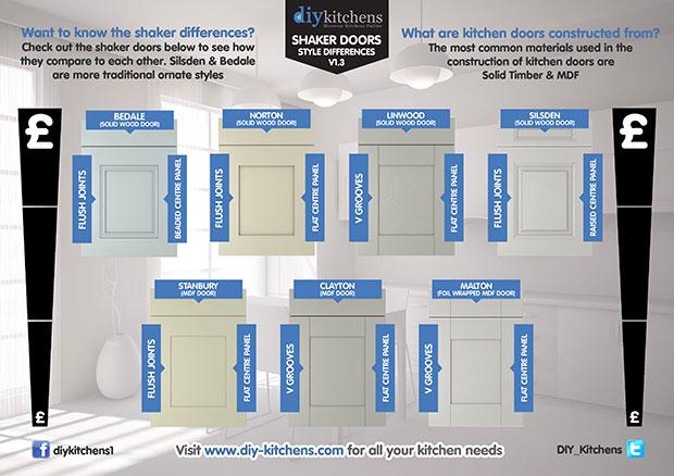 Shaker kitchen door differences