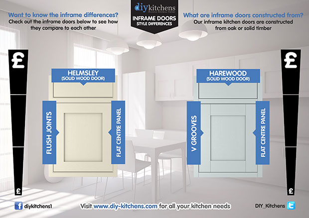 Inframe kitchen doors differences